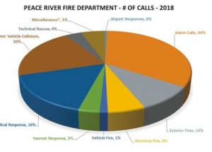 Peace River Fire Chief highlights calls for service in 2018